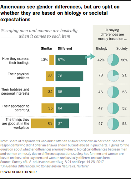 men vs men women nature nurture Gender difference - nature or nurture proven experiments  older men and women exhibit more difficulty in switching between tasks at the level of brain .